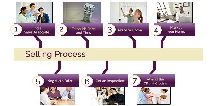 Selling Process